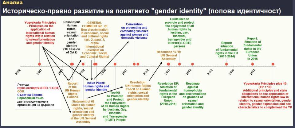 Историческо-правно развитие на gender identity